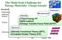 Slide - The Multi-Scale Challenge for Energy Materials: Charge transfer